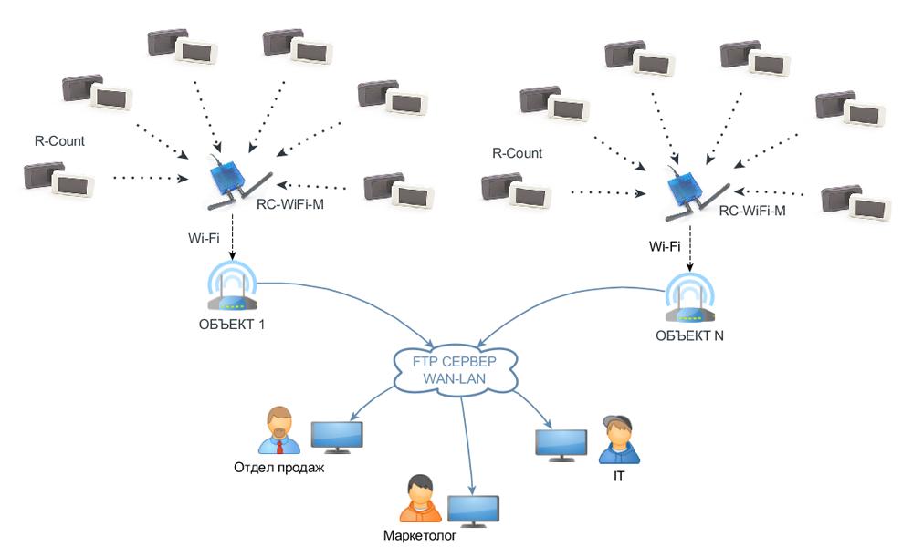 Схема подключения беспроводных счетчиков через WiFi