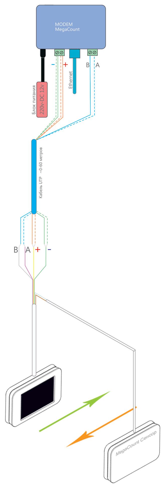 Монтажная схема подключения к Ethernet модему через кабель UTP