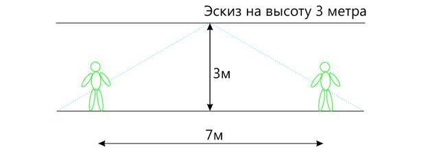 Эскиз установки 3D счетчика